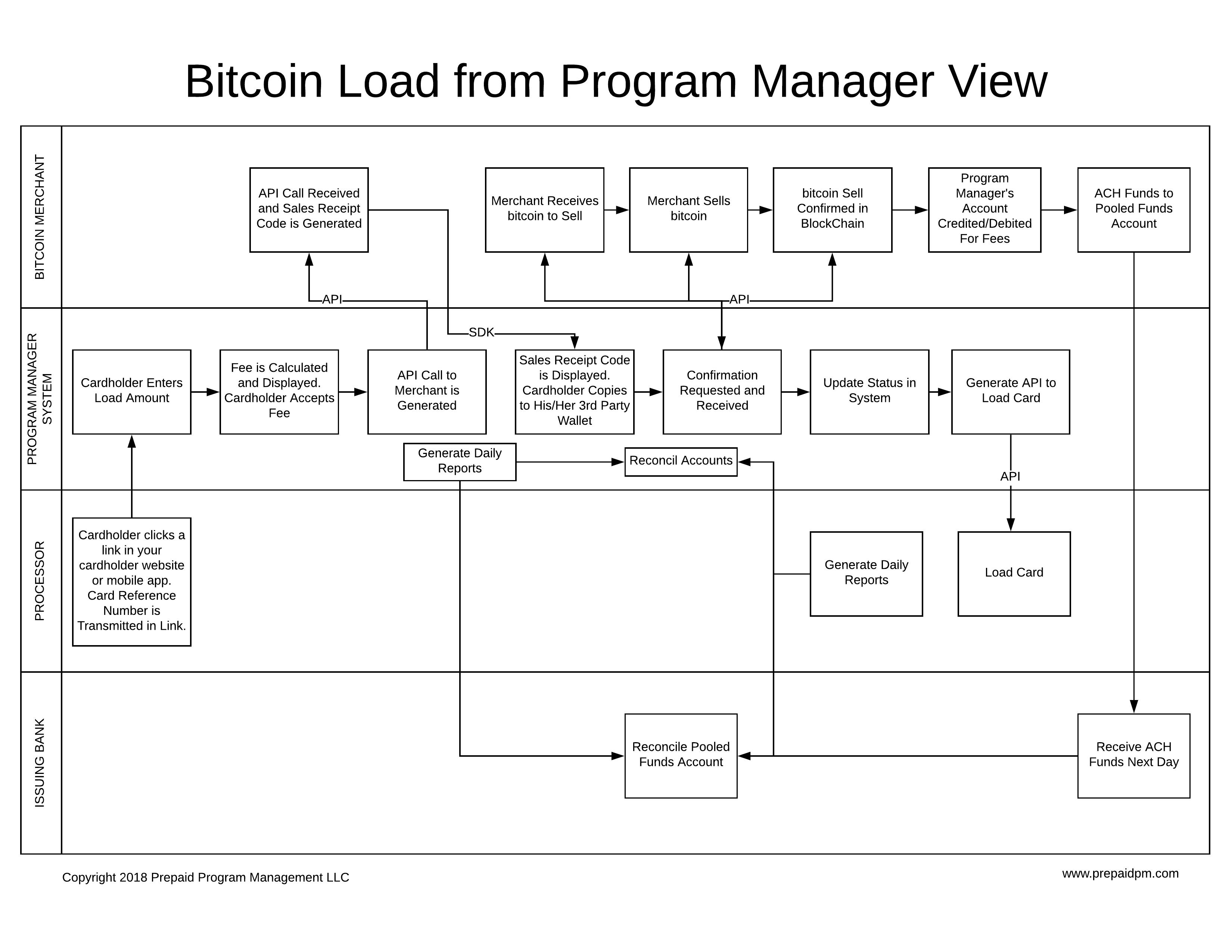 Lecture On Bitcoin Load Netsend With Bitcoin – Allin Sigorta